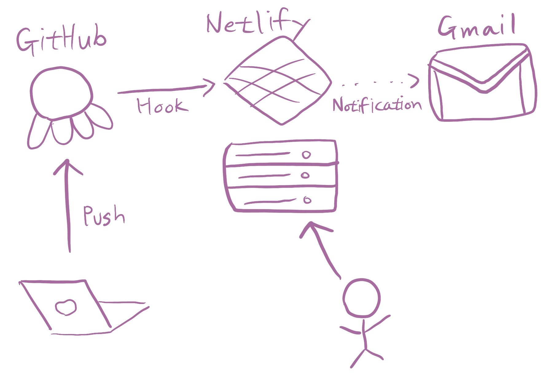 GitHub과 Netlify를 이용한 블로그 배포